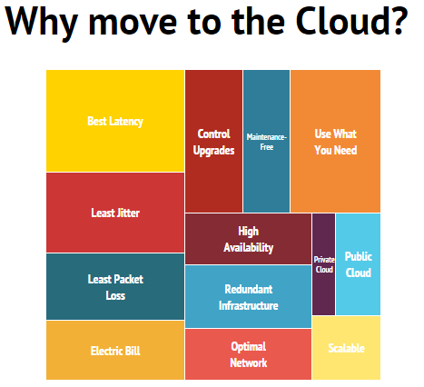 Why move to the Cloud