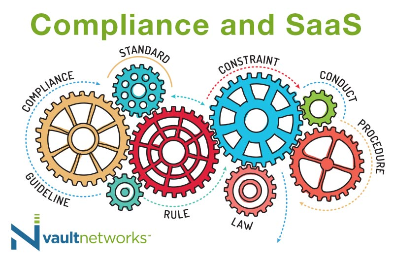 Key SaaS compliance questions